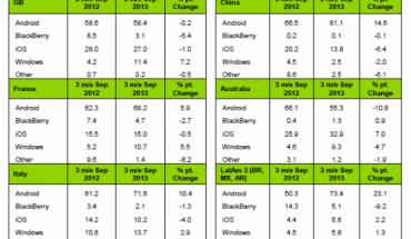 Vendite smartphone - Report Kantar 3 mesi precedenti settembre 2013
