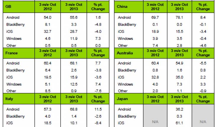 Statistiche Kantar vendite smartphone in agosto-settembre-ottobre 2013