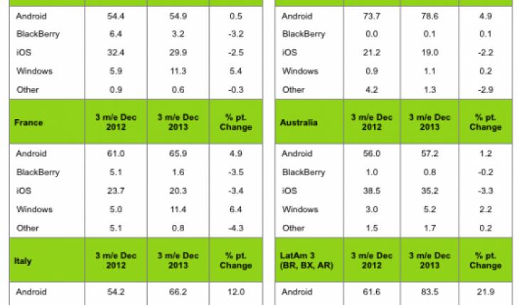 Statistiche Kantar dicembre 2013