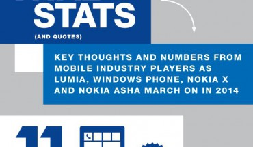 Vital Stats Nokia