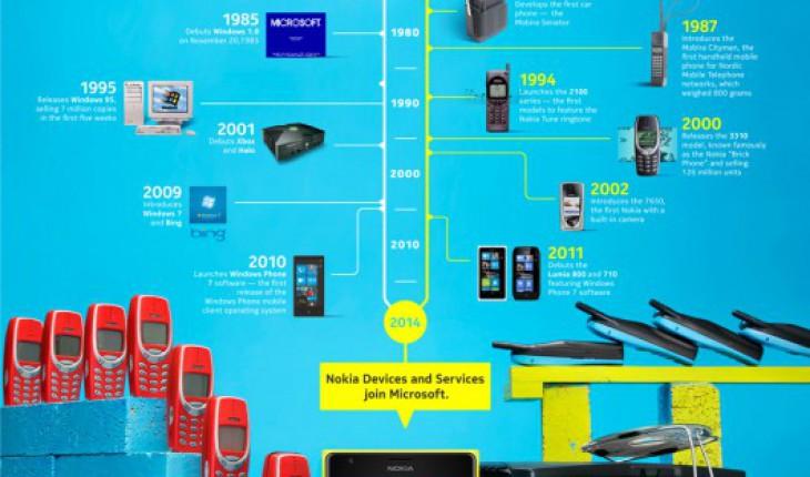 Nokia e Microsoft