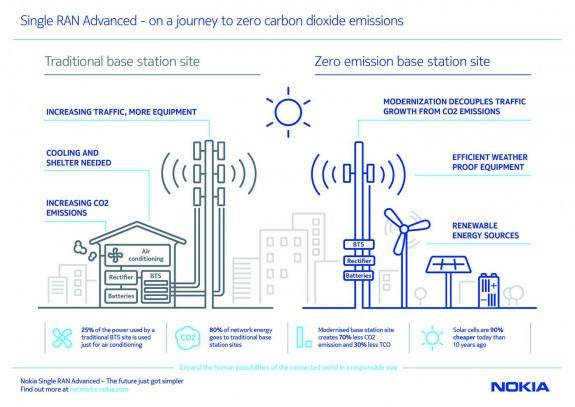 Nokia Zero Emissions Station