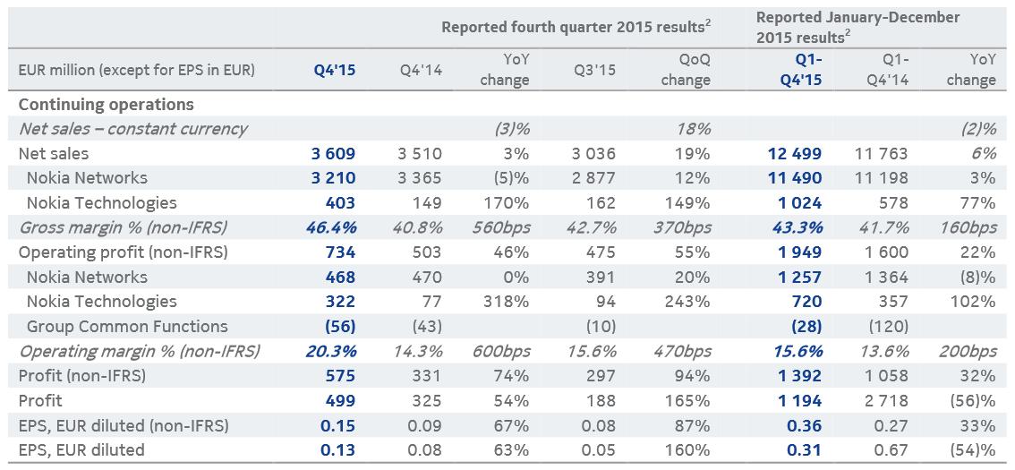 Risultati finanziari Nokia Q4 2015