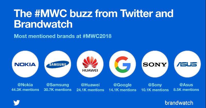 Menzioni durante il MWC 2018