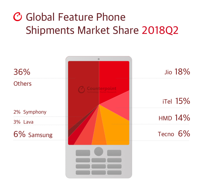 Market Share Feature Phone Q2 2018 - CounterPoint Eesearch