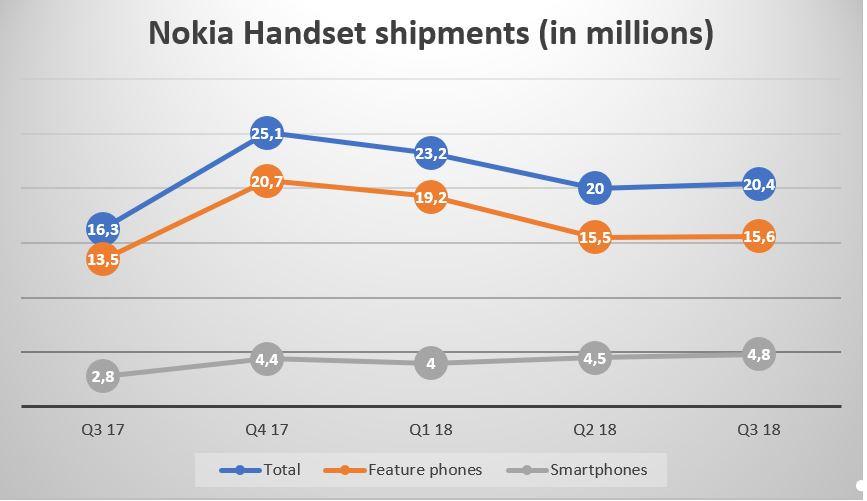 Consegne dispositivi Nokia Q3 2018