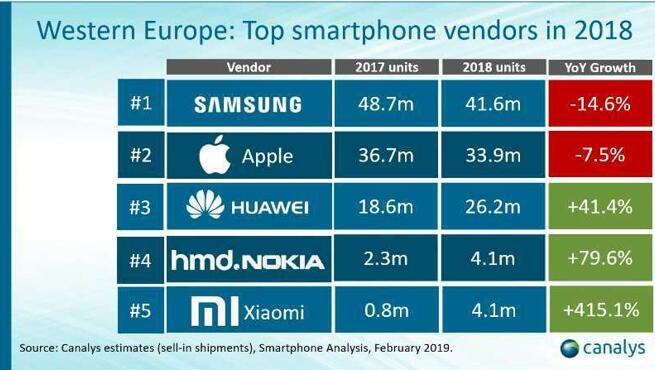 Consegne Smartphone 2018 in Europa Occidentale