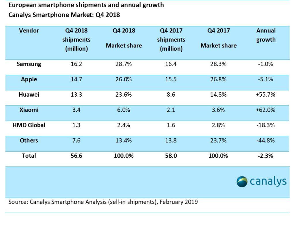 Q4 2018 market share smartphone in Europa - Dati Canalys