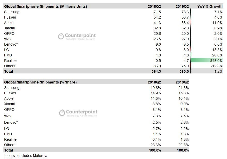Counterpoint: consegne smartphone Q2 2019