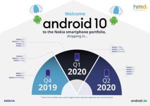 Roadmap Android Q