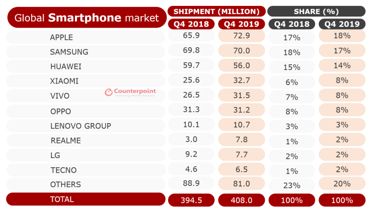 Counterpoint - Consegne smartphone Q4 2019