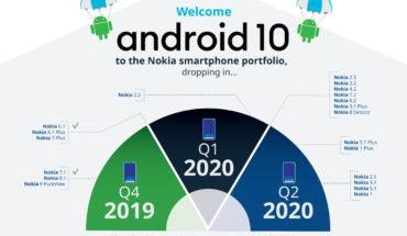 Nuova roadmap update Android 10 per dispositivi Nokia