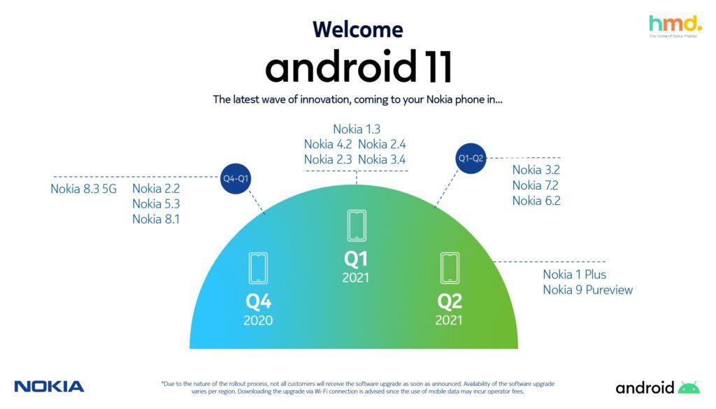 Timeline Android 11 - Dispositivi Nokia