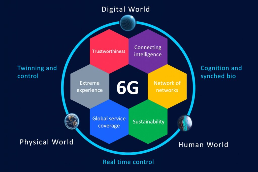 Hexa-X Digital World